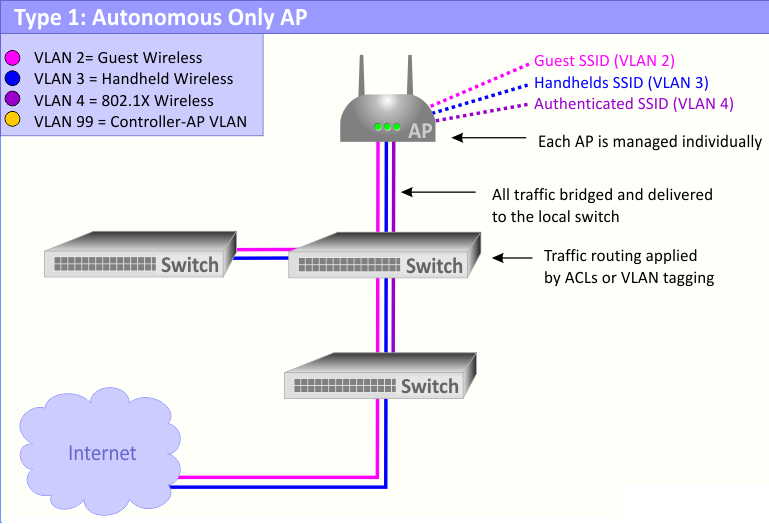 Wireless Singapore - Routers Access Points Network Connectivity